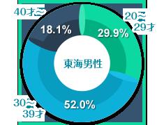 東海男性の年齢グラフ