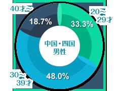 中国・四国男性の年齢グラフ