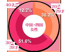 中国・四国女性の年齢グラフ