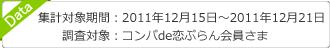 集計対象期間:2011年12月15日から2011年12月21日 調査対象:コンパde恋ぷらん会員さま