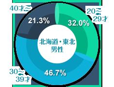 北海道・東北男性の年齢グラフ