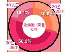 北海道・東北女性の年齢グラフ