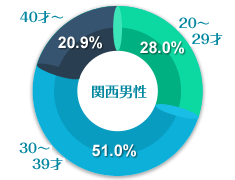 関西男性の年齢グラフ