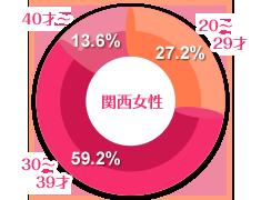 関西女性の年齢グラフ