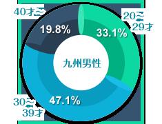 九州男性の年齢グラフ
