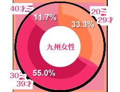 九州女性の年齢グラフ