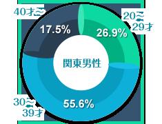 関東男性の年齢グラフ