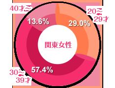関東女性の年齢グラフ