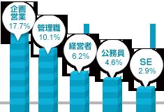 北海道・東北男性の職業グラフ