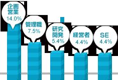 東海男性の職業グラフ