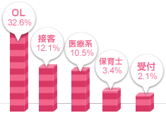 東海女性の職業グラフ