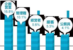 中国・四国男性の職業グラフ