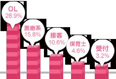 中国・四国女性の職業グラフ