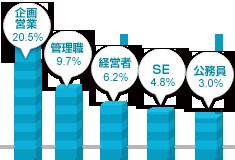 関西男性の職業グラフ