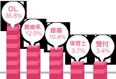 関西女性の職業グラフ