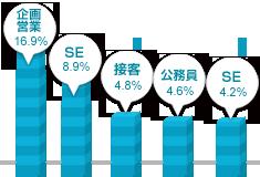九州男性の職業グラフ