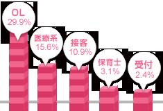 九州女性の職業グラフ