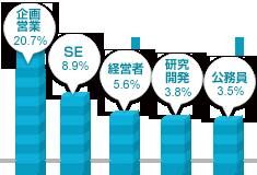 関東男性の職業グラフ