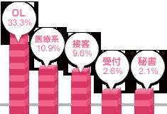 関東女性の職業グラフ